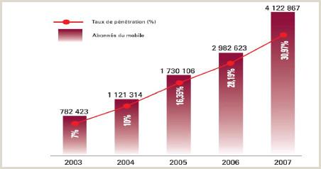 Exemple De Cv étudiant Universitaire Memoire Line Dynamique Des Réseaux Et Des Syst¨mes De