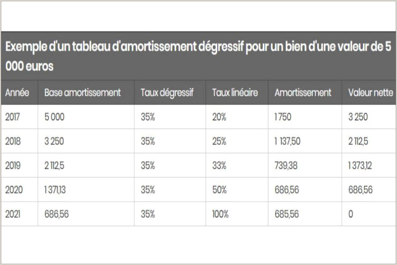 Exemple De Cv Licence Economie Et Gestion Maroc Pdf Amortissement Dégressif Définition Calcul Simple Et Tableau