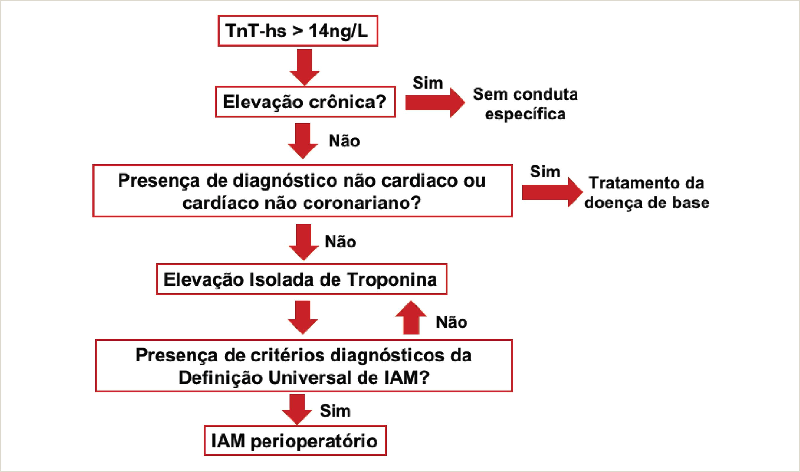 Fazer Curriculo Simples Rapido 3ª Diretriz De Avalia§£o Cardiovascular Perioperat³ria Da
