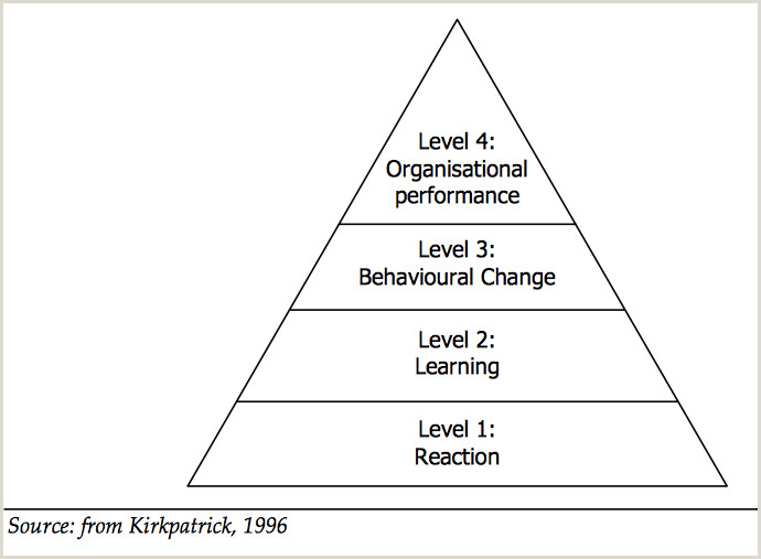 Kirkpatrick Model Four Levels of Learning Evaluation