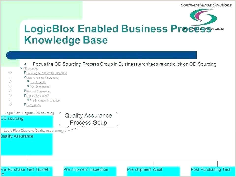 Customer Service Escalation Process Flow Chart Te Free