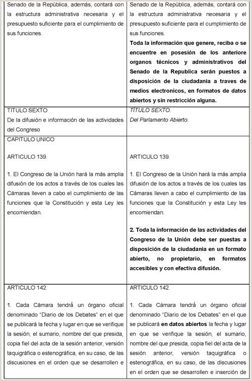 Formato De Hoja De Vida Con aspiracion Salarial Gaceta Parlamentaria A±o Xxi Nºmero 5116 Iii Martes 18 De