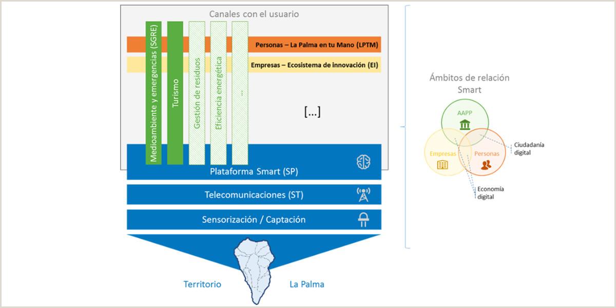 La Palma Smart Island inteligencia sostenibilidad y