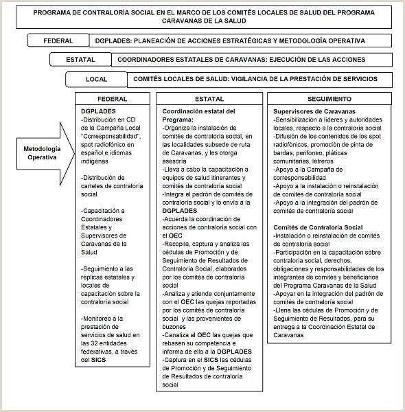 Formato De Hoja De Vida Equipos Biomedicos Dof Diario Icial De La Federaci³n