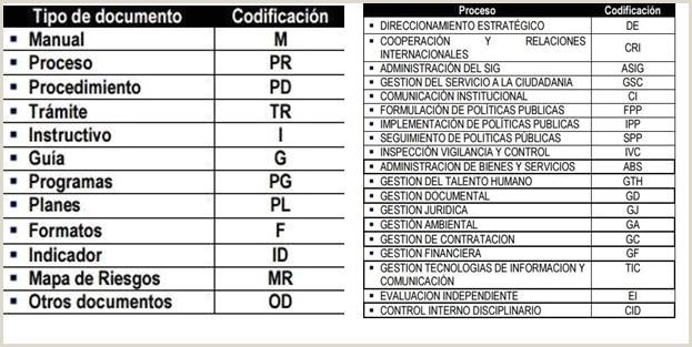 """Formato De Hoja De Vida Gtc 185 Tecnologia Gestion De Talento Humano Elaboraci""""n De"""