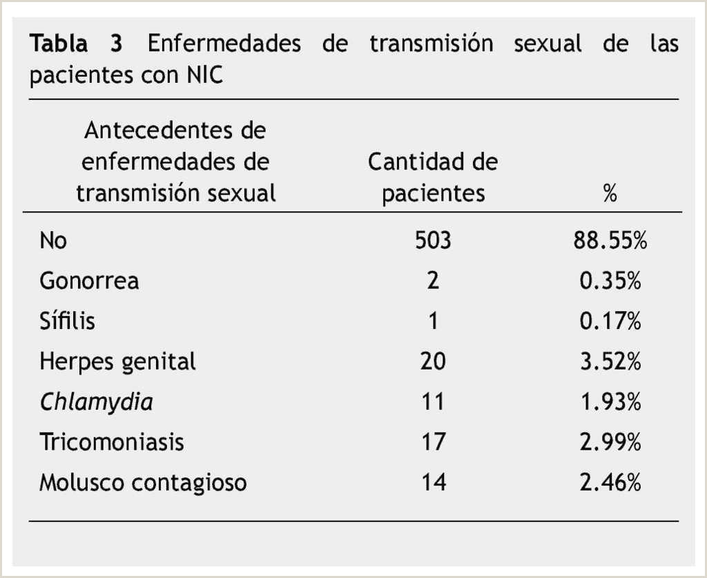 Neoplasia intraepitelial cervical análisis de las