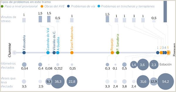 ftf foro del transporte y el ferrocarril AVE a Galicia