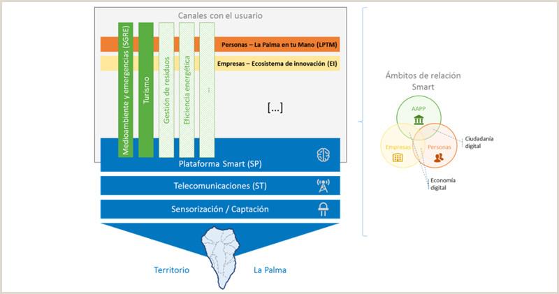 Formato Hoja De Vida Interna De Una Empresa La Palma Smart island Inteligencia sostenibilidad Y