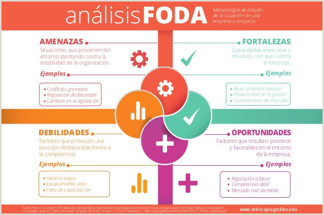 Qué es un análisis FODA y c³mo se hace Gua básica para armarlo