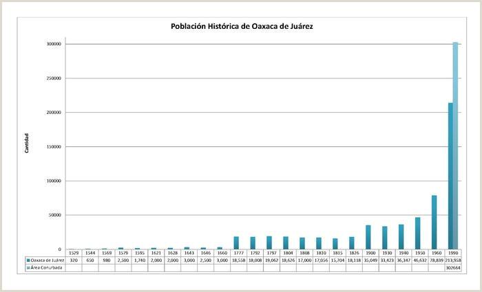 Formato Hoja De Vida Licenciada En Preescolar Oaxaca De Juárez La Enciclopedia Libre