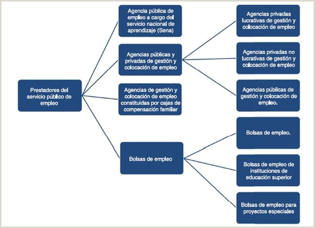 Formato Hoja De Vida Sena Gestion Administrativa Sectoral Analysis Of the Matching Function In Colombia