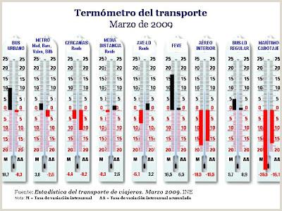 ftf foro del transporte y el ferrocarril Los datos del