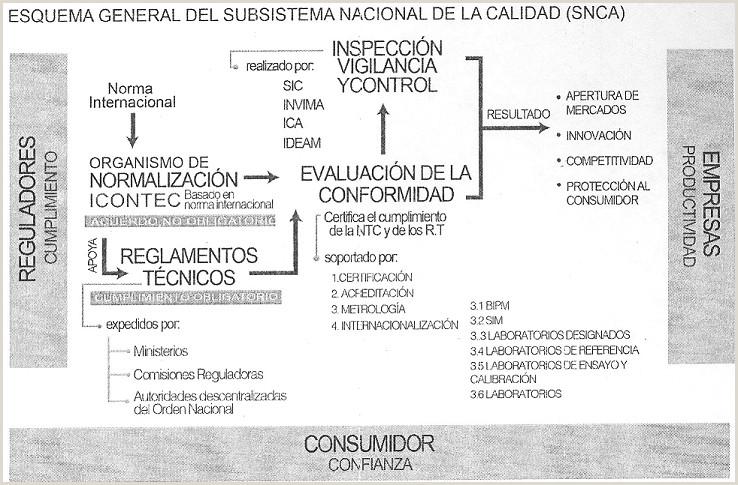 Normograma del Ministerio de Tecnologas de la Informaci³n y
