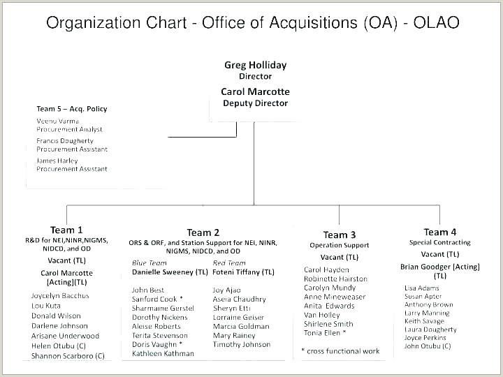 purchasing process flow chart template