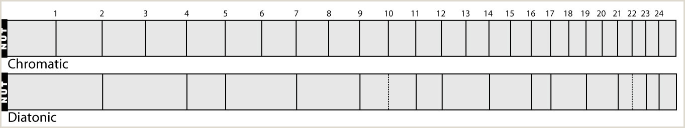 Free Blank Guitar Fretboard Diagrams U Expository Fretboard