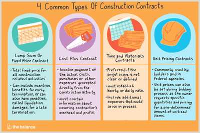 4 mon Types of Construction Contracts
