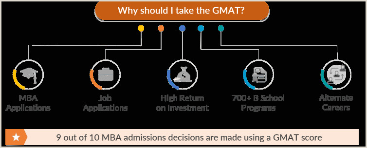 What is the importance of GMAT e GMAT Blog
