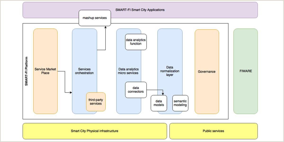 SMART FI Utilizando datos abiertos para ofrecer servicios