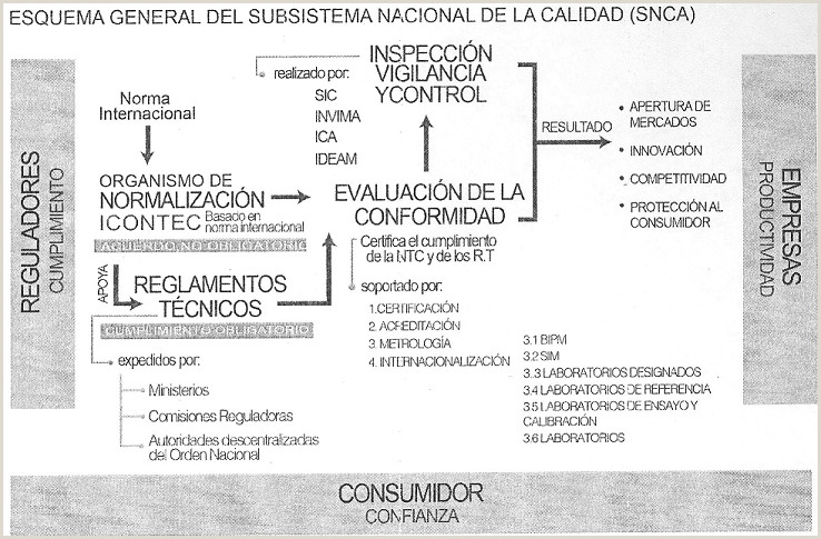 Hoja De Vida formato Unico Y Declaracion Juramentada De Bienes Y Rentas normograma Municipio De Medellin [decreto 1074 2015]