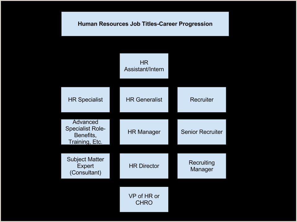 Human Resources Job Titles The Ultimate Guide