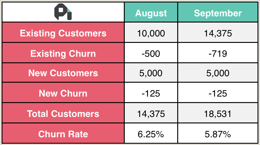How to Calculate Churn Rate Best Churn Rate Formula for SaaS