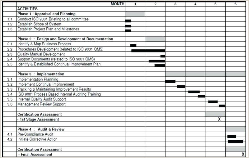 Internal Audit Checklist Schedule Template Plan Word