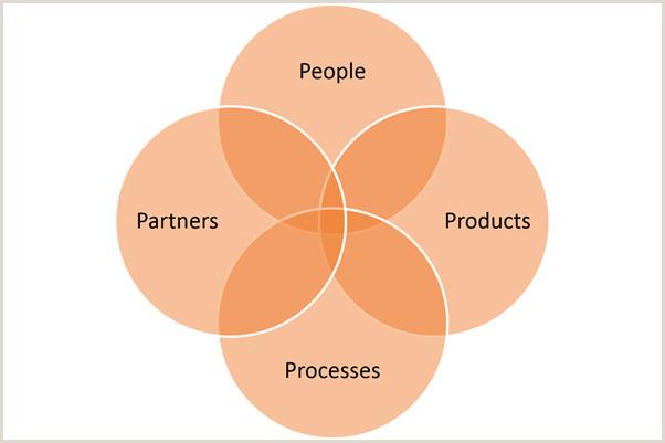 4 P s of ITIL Service Design Management – BMC Blogs
