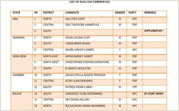 INEC result Confam list of 2019 Nigeria elected Senators