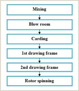 Leather Manufacturing Process Flow Chart Flow Chart Of Rotor Yarn Manufacturing Open End Spinning