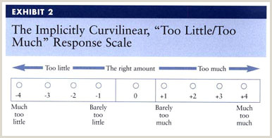 Likert-type Scale Response Anchors Gale Academic Efile Document Overlooking Overkill