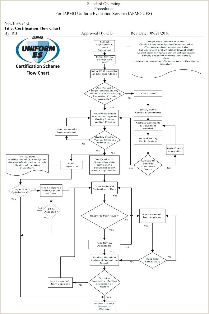Size Process Flow Business Flowchart Meanings And