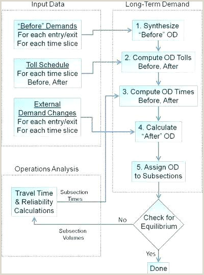 Media Plan Flow Chart Template Excel