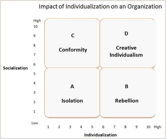 Leadership and Organizational Behavior
