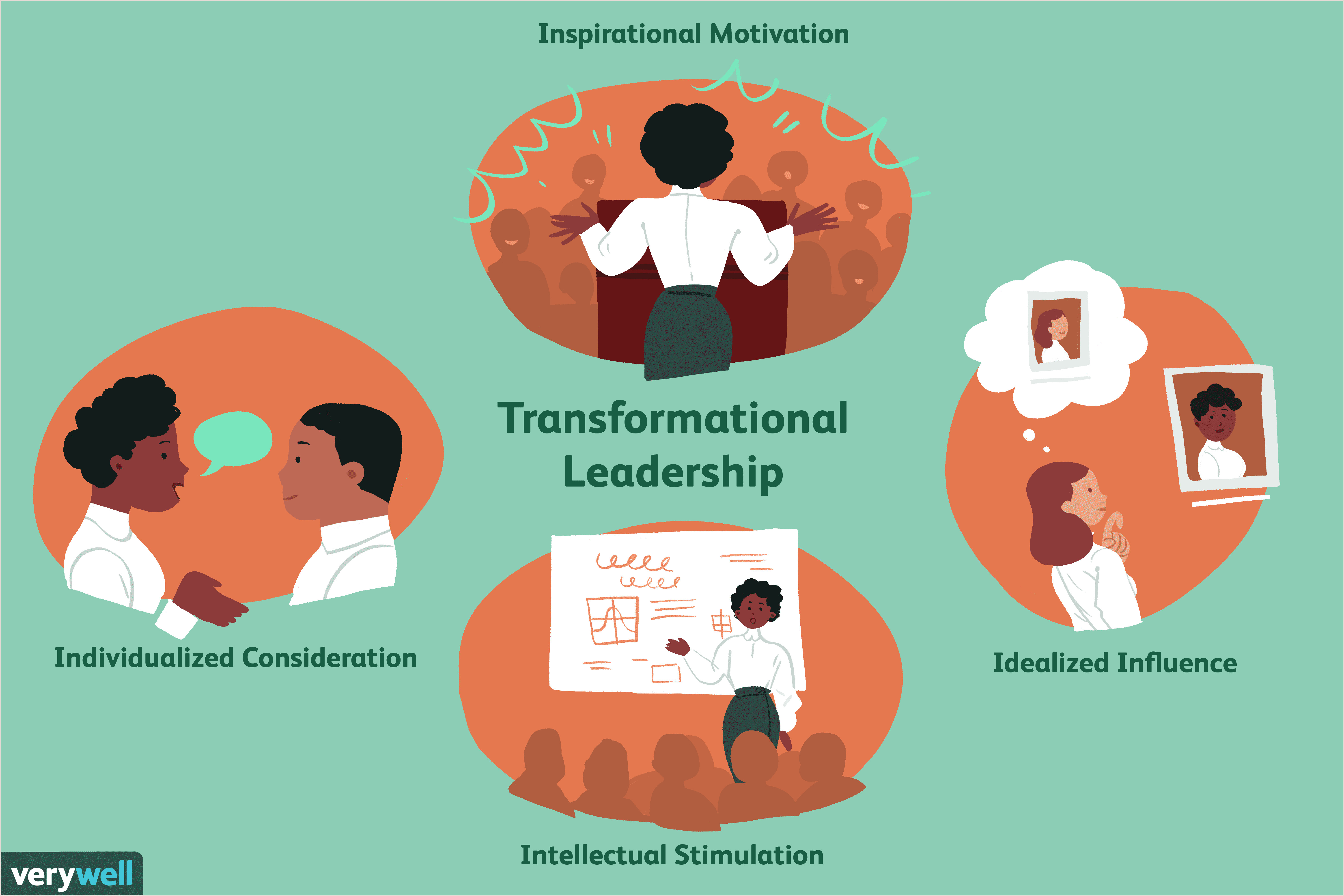 Transformational Leadership Inspire and Motivate