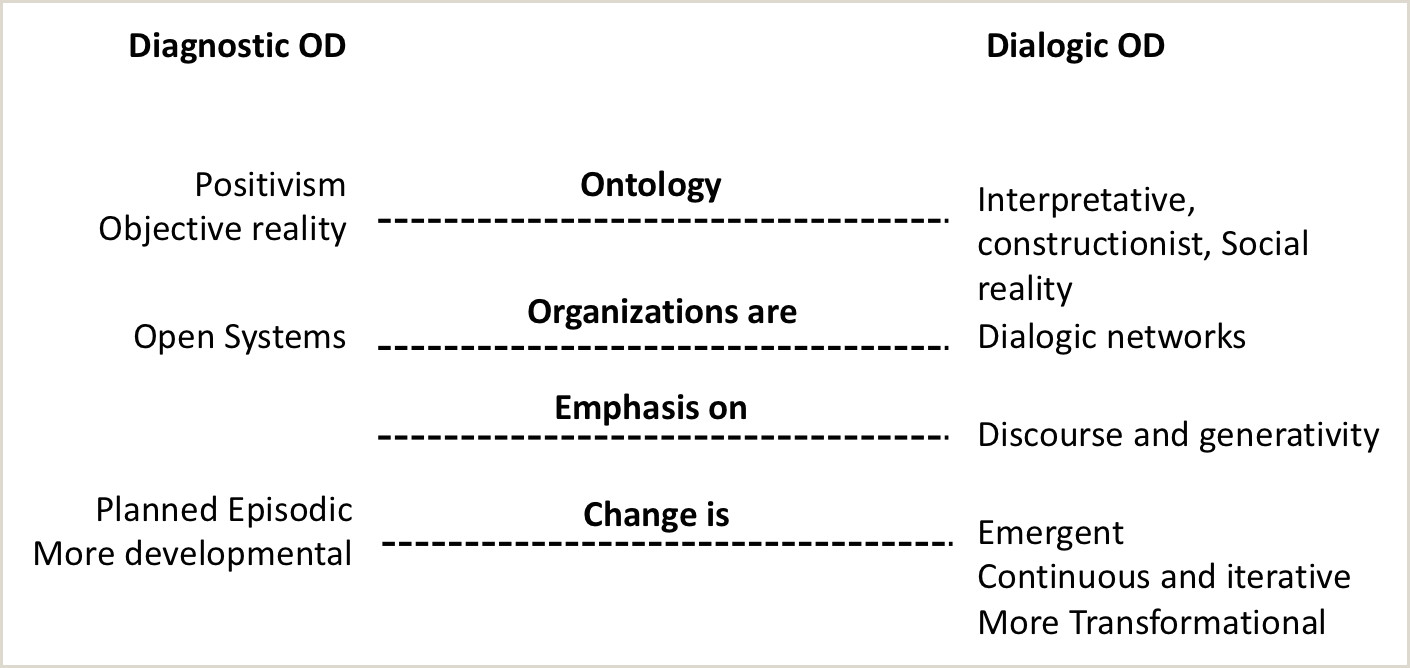 Personal Leadership Philosophy Sample From Diagnostic Od to Dialogic Od