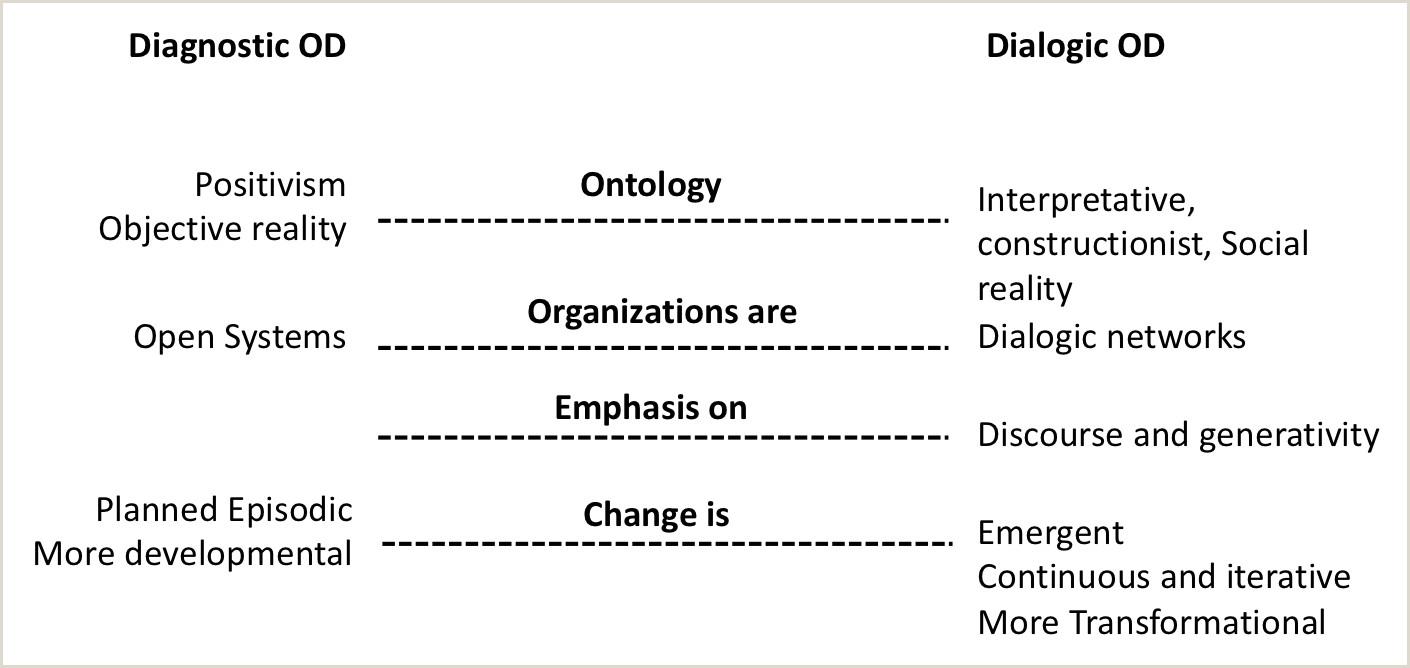 From Diagnostic OD to Dialogic OD