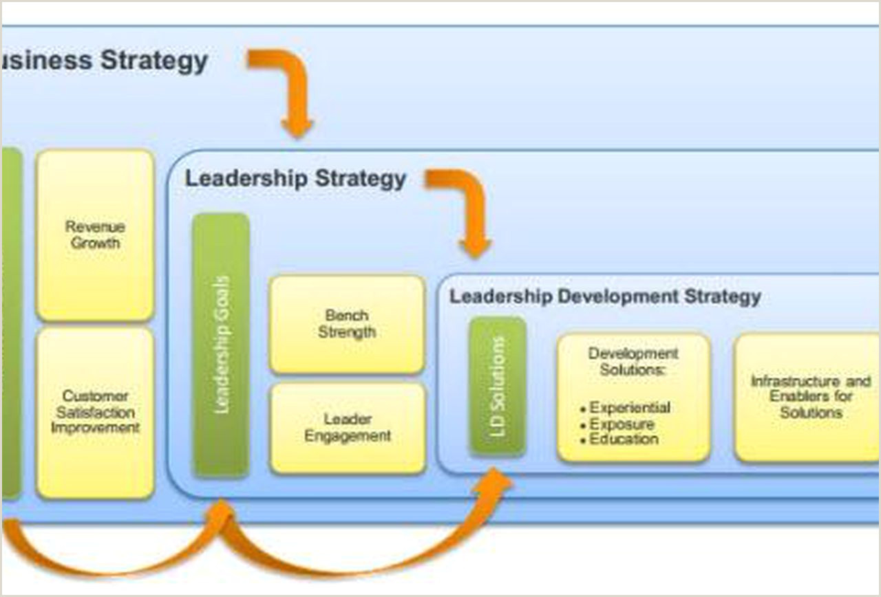 It s Not The CEO It s The Leadership Strategy That Matters