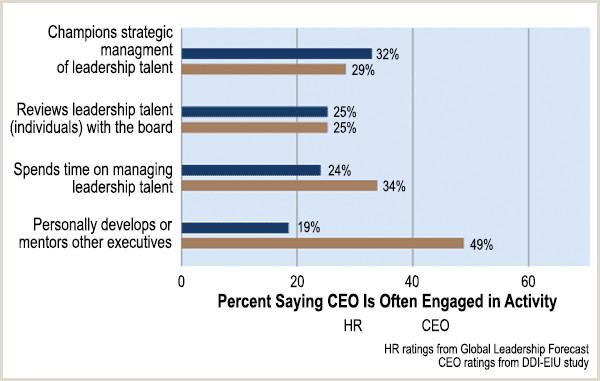 9 Best Practices of Effective Talent Management