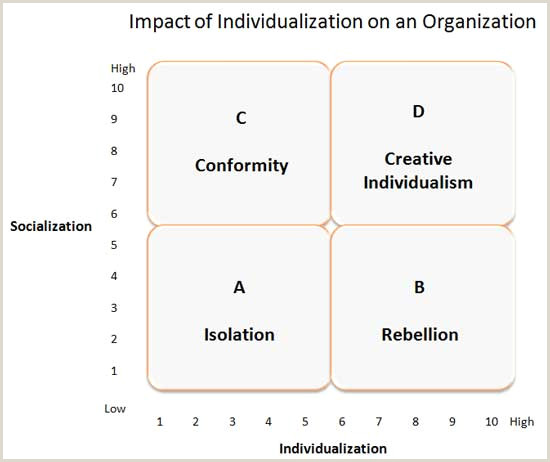 Personal Philosophy Of Leadership Examples Leadership and organizational Behavior