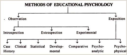 Top 6 Methods of Educational Psychology