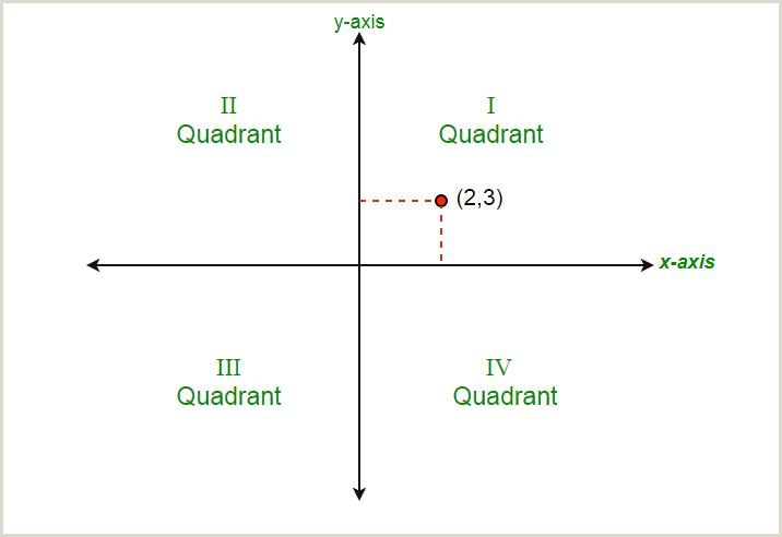 Quadrant 1 Coordinate Plane Program to Determine the Quadrant Of the Cartesian Plane