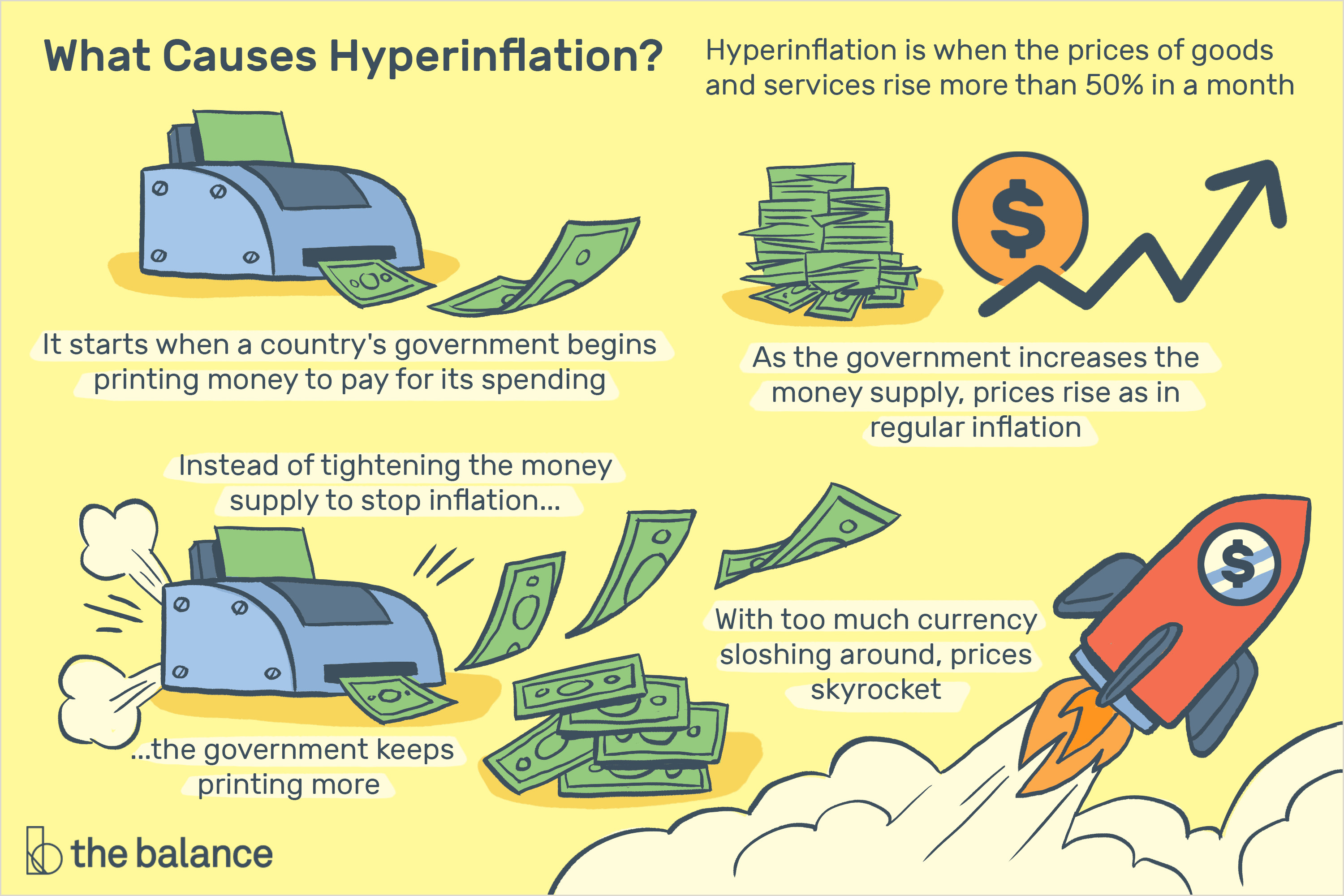 Hyperinflation Definition Causes Effects Examples