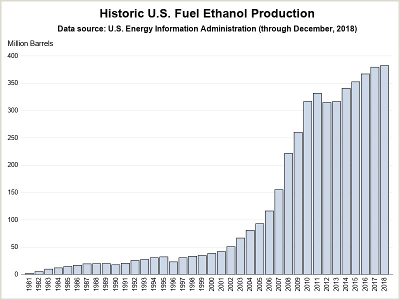US ethanol fuel production a beautiful graph
