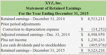 Retained Earnings Statement Template Statement Of Retained Earnings Definition formula
