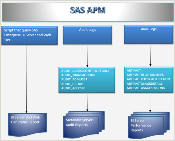 Business Intelligence Using SAS