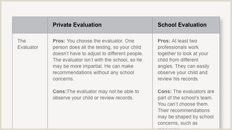 Private vs School Testing for Learning Disabilities