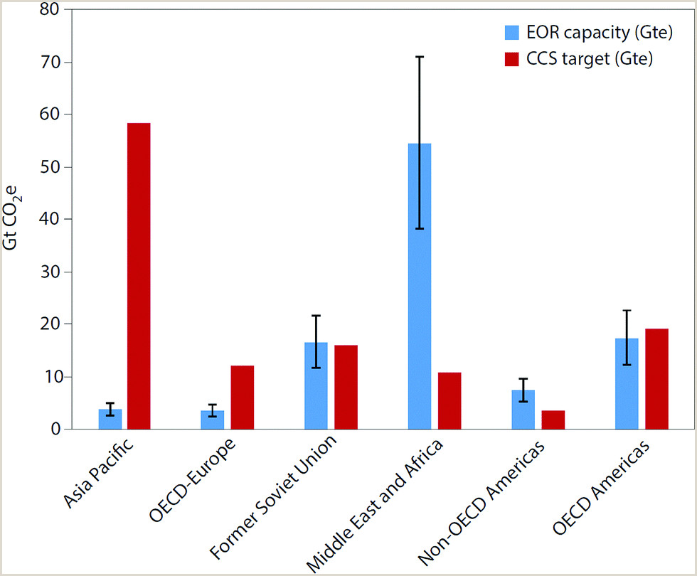 Select the Correct Statement About Capillary Beds. Carbon Capture and Storage Ccs the Way forward Energy