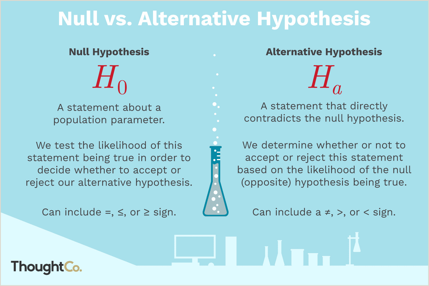 Select the Correct Statement About Olfaction Null Hypothesis and Alternative Hypothesis