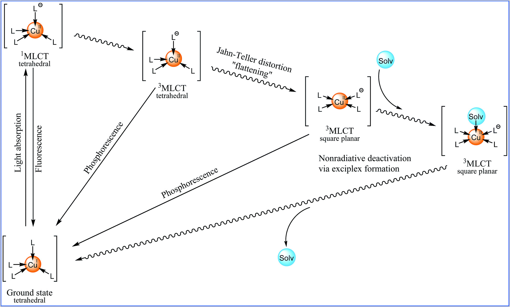 Phosphines in artificial photosynthesis considering