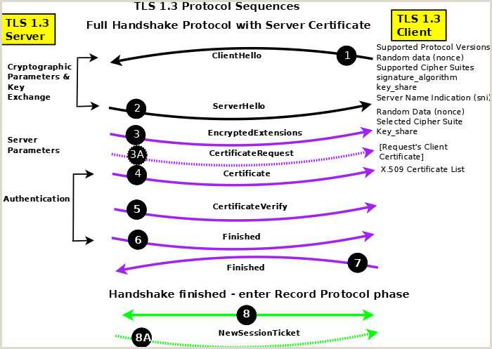 Survival Guide TLS SSL and SSL X 509 Certificates CA